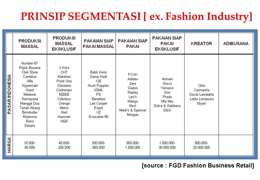 PRINSIP SEGMENTASI [ ex. Fashion Industry]